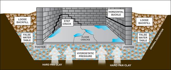 False-Water-Table-Toronto-Waterproofing