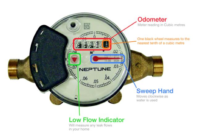 water-meter